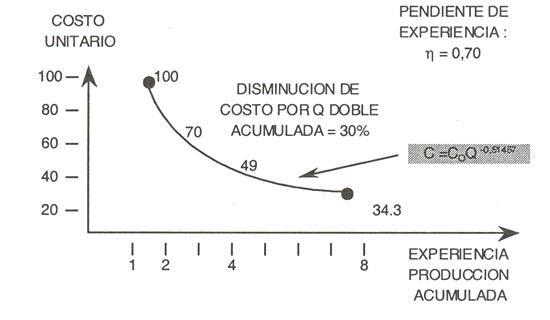 curva-experiencia
