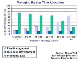 tiempo de gestión abogados